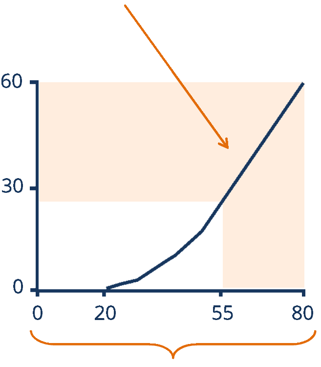 Graph illustrating fluoride effects on teeth and problem with percent edentulous before fluoride