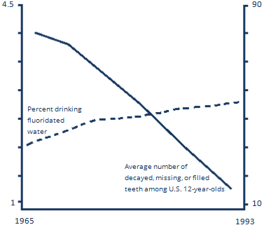 graph from CDC on patterns in 20th century fluoridation and declines in tooth decay