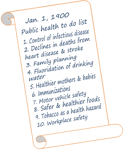 Picture imagining a public health to do list in 1900 listing the 10 great public health achievements in the 20th century