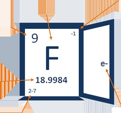 Fluoride Fluorine Chemistry About Fluoride Exposeds Logo