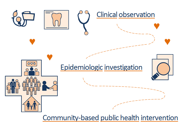 Clinical observation epidemiology and community-based public health intervention alternate graphic