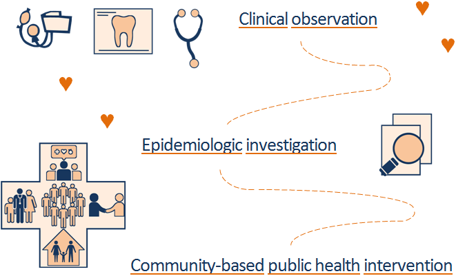 Clinical observation epidemiology and community-based public health intervention graphic