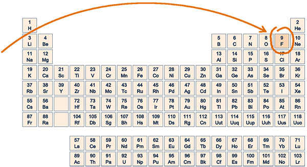 Fluoride facts highlighted in periodic table of elements