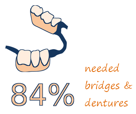 Icon of a partial denture with statistic 84% needed dentures or bridges