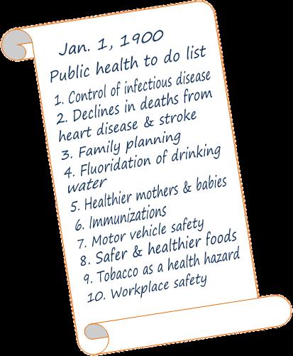 public health achievements to do list vaccines fluoridation car safety