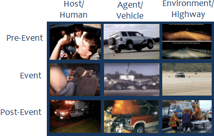 A graphic of the Haddon matrix using images of cars and roads