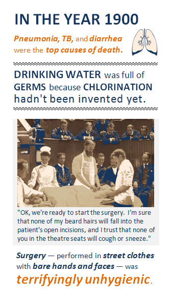 In the year 1900 ... Pneumonia, TB, and diarrhea were the top causes of death - icon of lungs next to this text. Drinking water was full of germs because chlorination hadn't been invented yet. Image shows an early 1900s operating theatre where the surgeon has a full bushy beard, no face mask, and a dozen onlookers are in seats right above the operation - humorous imagined quote: 'OK, we're ready to start the surgery. I'm sure that none of my beard hairs will fall into the patient's open incisions, and I trust that none of you in the theatre seats will cough or sneeze. Final fact: Surgery, performed in street clothes with bare hands and faces, was terrifylingly unhygienic.