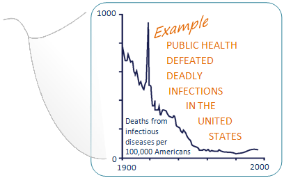 Graph showing dramatic decline in deaths from infectious diseases per 100,000 Americans. Text says Example, public health defeated deadly infections in the United States. Graph declines from nearly 800 in the year 1900 to less than 50 in the late 1990s, with a spike around 1918 for a flu epidemic.