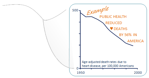 Graph illustrating cardiovascular disease decline from 1950 to 2000. Graph is of age-adjusted dead rates due to heart disease, per 100,000 Americans, declining from nearly 500 in 1950 to about 200 in late 1990s. Text on graph says: Example, public health reduced heart deaths by 56% in America