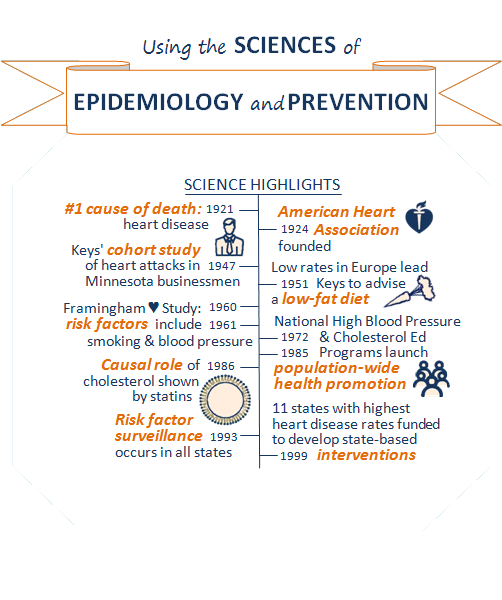 Titel of slide 5: Using the sciences of epidemiology and prevention. Box showing science highlights timeline. Highlights on the epidemiology side: 1921, number one cause of death: heart disease. 1947, Keys' cohort study of heart attacks in Minnesota businessmen; icon of a man in a collared shirt and tie next to this text. 1960, Framingham heart study: risk factors include smoking and blood pressure. 1986, causal role of cholesterol shown by statins; icon of cholesterol. 1993, risk factor surveillance occurs in all states. Highlights on prevention side: 1924, American Heart Association founded. 1951, low rates in Europe lead Keys to advise a low-fat diet; carrot icon next to this text. 1972 and 1985, National High Blood Pressure and Cholesterol Ed Programs launch population-wide health promotion; icon of group of people next to this text. 1999, 11 states with highest heart disease rates funded to develop state-based interventions.