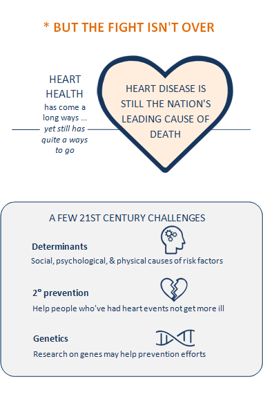 Title of slide 6: But the fight isn't over. Large heart with text to the left and text inside. Left text: Heart health has come a long ways ... yet still has quite a ways to go. Inner text: Heart disease is still the nation's leading cause of death. Box titled A few 21st Century Challenges: Determinants, Social, psychological, and physical causes of risk factors; icon of person's head with gears working in the mind next to this text. Secondary prevention, Help people who've had heart events not get more ill; icon of broken heart next to this text. Genetics, Research on genes may help prevention efforts; icon of DNA next to this text.