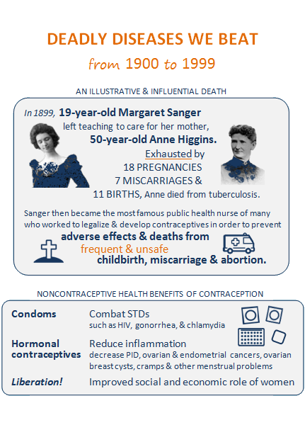 Title of slide 3: Deadly diseases we beat from 1900 to 1999. First box titled, An illustrative and influential death: Pictures of Margaret Sanger and her mother, with text, In 1899, 19-year-old Margaret Sanger left teaching to care for her mother, 50-year-old Anne Higgins. Exhausted by 18 pregnances, 7 miscarriages, and 11 births, Anne died from tuberculosis. Sanger then became the most famous public health nurse of many who worked to legalize and develop contraceptives in order to prevent adverse effects and deaths from frequent and unsafe childbirth, miscarriage, and abortion; icons next to this text are a cross grave marker and an ambulance. Second box titled, Noncontraceptive health benefits of contraception, with icons of condoms, birth control pills and the patch: Condoms, combat STDs such as HIV, gonorrhea, and chlamydia. Hormonal contraceptives, reduce inflammation, decrease PID, ovarian and endometrial cancers, ovarian breast cysts, cramps, and other menstrual problems. Liberation! Improved social and economic role of women.