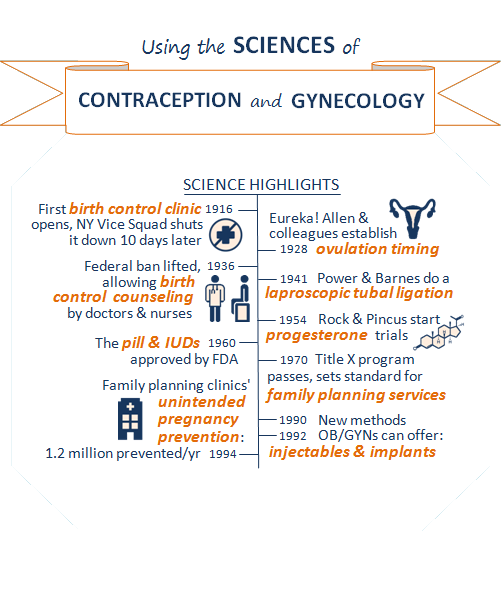 Title of box 5: Using the sciences of contraception and gynecology. Box showing science highlights timeline. Highlights on the contraception side: 1916, first birth control clinic opens, NY Vice Squad shuts it down 10 days later; icon showing a no sign over a medical cross. 1936, federal ban lifted, allowing birth control counseling by doctors and nurses; icon of doctor and patient next to this text. 1960, the pill and IUDs approved by FDA. 1994, family planning clinics' unintended pregnancy prevention: 1.2 million prevented per year; icon of a clinic next to this text. Highlights on the gynecology side: 1928, Eureka! Allen and colleagues establish ovulation timing; icon of uterus next to this text. 1941, Power and Barnes do a laproscopic tubal ligation. 1954, Rock and Pincus start progesterone trials; icon of progesterone chemical structure next to this text. 1970, Title X program passes, sets standard for family planning services. 1990 and 1992, new methods OB/GYNs can offer: injectables and implants.