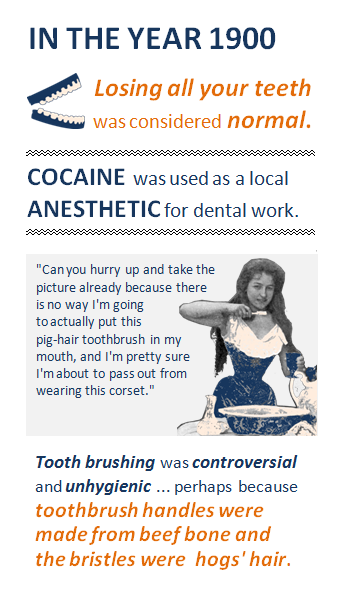 In the year 1900 ... Losing all your teeth was considered normal. Icon of dentures next to this text. Cocaine was used as a local anesthetic for dental work. Box showing a turn-of-the-century woman about to brush her teeth with imagined text of what she is saying to her photographer: Can you hurry up and take the picture already because there is no way I'm going to actually put this pig-hair toothbrush in my mouth, and I'm pretty sure I'm about to pass out from wearing this corset. Fact below this box: Tooth brushing was controversial and unhygienic ... perhaps because toothbrush handles were made from beef bones and the bristles were hogs' hair.