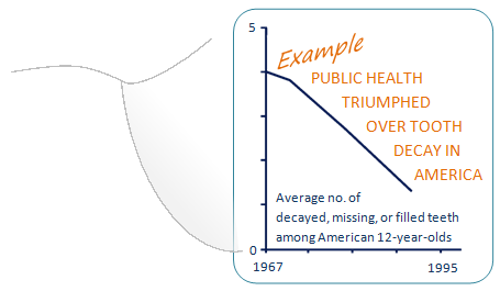 Graph illustrating tooth decay rates in U.S. in latter half of 20th century, shows average number of decayed, missing, or filled teeth among American 12-year-olds, declining from 4 in 1967 to 1 in 1990s. Text on graph says: Example, public health triumphed over tooth decay in America.