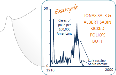 Graph illustrating decline in cases of polio from 1910 to 2000, shows cases per 100,000 Americans spiking between 5 and 40 from 1910 until development of the Salk vaccine and Sabin vaccine, after which it declines to zero. Text on graph: Example, Jonas Salk and Albert Savin kicked polio's butt.