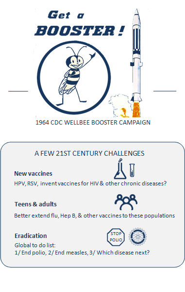Images from the cover of the 1964 CDC Wellbee booster campaign poster, drawing of a rocket taking off and Wellbee in a circle below a headline saying Get a Booster! Box titled A few 21st Century Challenges: New vaccines, HPV, RSV, invent vaccines for HIV and other chronic diseases? Next to icons of a flast and test tube. Teens and adults, better extend flu, Hep B, and other vaccines to these populations, next to icon of three people. Eradication, global to do list: 1, end polio, 2, end measles, 3, which disease next? Next to icon of a stop sign saying Stop Polio.
