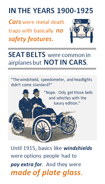 In the years 1900-1925 ... Cars were metal death traps with basically no safety features; icon of an old-time car next to this text. Seat belts were common in airplanes but not in cars. Box showing a picture of two turn-of-the-century men squished together in a very bare bones car, with imagined text of a conversation between them: 'The windshield, speedometer, and headlights didn't come standard?' 'Nope. Only get those bells and whistles with the luxury edition.' Fact below this box: Until 1915, basics like windshields were options people had to pay extra for. And they were made of plate glass.