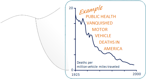 Graph illustrating decline in motor vehicle deaths from 1925 to 2000, shows deaths per million vehicle miles traveled declining from approximately 18 to less than 2. Text on graph: Example, public health vanquished motor vehicle deaths in America.