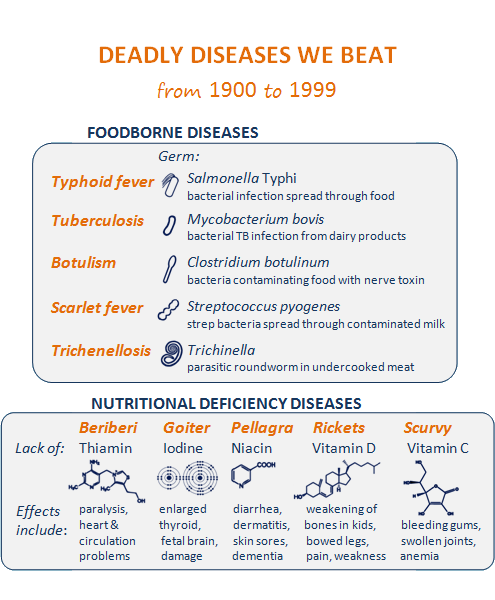 Deadly diseases we beat from 1900 to 1999 ... First box titled Foodborne diseases: Germ: Typhoid fever, icon of the typhoid bacteria, Salmonella Typhi, bacterial infection spread through food. Tuberculosis, icon of tuberculosis bacteria, Mycobacterium bovis, bacterial TB infection from dairy products. Botulism, icon of the botulism bacteria, Clostridium botulinum, bacteria contaminating food with nerve toxin. Scarlet fever, icon of strep bacteria, Streptococcus pyogenes, strep bacteria spread through contaminated milk. Trichenellosis, icon of Trichinella parasite, Trichinella, parasitic roundworm in undercooked meat. Second box titled Nutritional deficiency diseases: Beriberi, lack of thiamin, icon of thiamin chemical structure, effects include paralysis, heart and circulation problems. Goiter, lack of iodine, icon of iodine chemical structure, effects include enlarged thyroid, fetal brain, damage. Pellagra, lack of niacin, icon of niacin chemical structure, effects include diarrhea, dermatitis, skin sores, dementia. Rickets, lack of vitamin D, icon of vitamin D structure, effects include weakening of bones in kids, bowed legs, pain, weakness. Scurvy, lack of Vitamin C, icon of chemical structure of vitamin C, effects include bleeding gums, swollen joints, anemia.