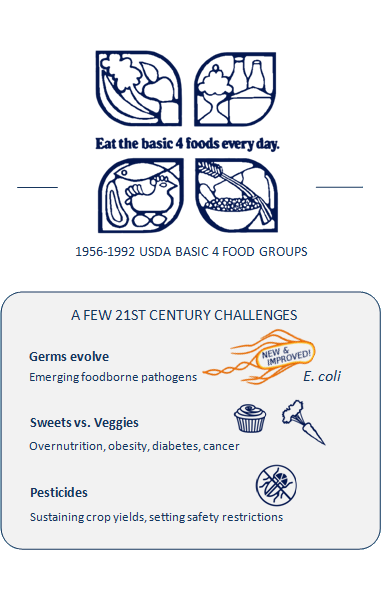 Graphic from 1956-1992 USDA Basic 4 food groups, collage of all kinds of foods with text: Eat the basic 4 foods every day. Box titled A few 21st century challenges: Germs evolve, emerging foodborne pathogens; icon of E. coli containing words new and improved next to this text. Sweets vs. veggies, overnutrition, obesity, diabetes, cancer; icons of a cupcake and a carrot. Pesticides, sustaining crop yields, setting safety restrictions; icon of an insect with a no symbol next to this text.