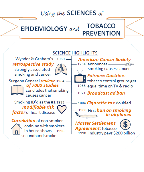 Title of slide: Using the sciences of epidemiology and tobacco prevention. Box showing science highlights timeline. Highlights on the epidemiology side: 1950, Wynder and Graham's retrospective study strongly associated smoking and cancer; icon of lungs next to this text. 1964, Surgeon General review of 7000 studies concludes that smoking causes cancer; icon of an open book next to this text. 1983, smoking identified as the #1 modifiable risk factor of heart disease; icon of a heart next to this text. 1996, correlation of non-smoker continue with smokers in house shows secondhand smoke; icon of a house next to this text. Highlights on the tobacco prevention side: 1954, American Cancer Society announces smoking causes cancer. 1968, Fairness Doctrine: tobacco control groups get equal time on TV and radio; icon of a television next to this text. 1971, broadcast ad ban. 1984, cigarette tax doubled. 1988, first ban on smoking in airplanes; icon of a plane from a side view next to this text. 1998, Master Settlement Agreement: tobacco industry pays $200 billion; icon of dollar sign in a circle next to this text.