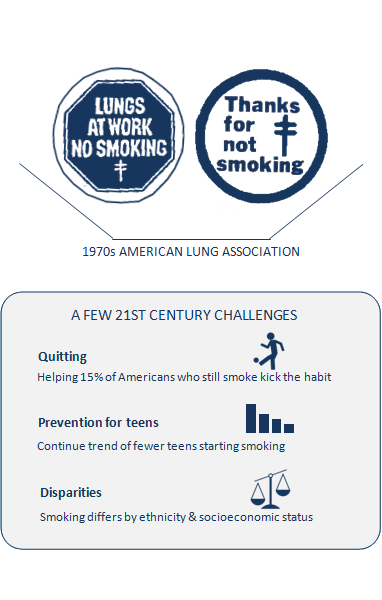 Graphics from 1970s American Lung Association buttons saying 'Lungs at work no smoking' and 'Thanks for not smoking.' Box titled A few 21st century challenges: Quitting, helping 15% of Americans who still smoke kick the habit; icon of person kicking a ball next to this text. Prevention for teens, continue trend of fewer teens starting smoking; icon of decreasing bar graph. Disparities, smoking differs by ethnicity and socioeconomic status; icon of a scale balancing two sides.