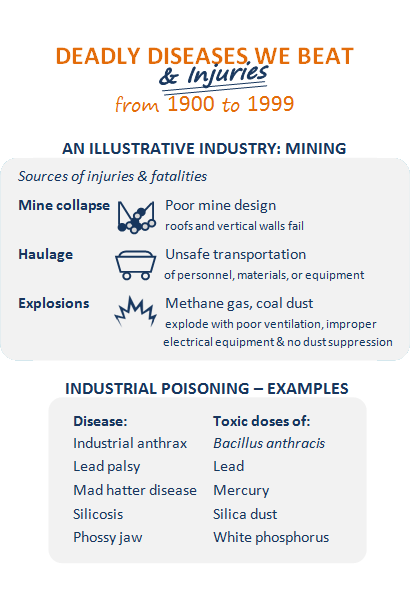Deadly diseases and injuries we beat from 1900 to 1999. First box titled An illustrative industry: mining - Sources of injuries and fatalities - Mine collapse, icon of collapsed roof with circle rocks strewn below, poor mine design, roofs and vertical walls fail; Haulage, icon of a mining car, unsafe transportation of personnel, materials, or equipment; Explosions, icon of an explosion, methane gas, coal dust explode with poor ventilation, improper electrical equipment and no dust supression. Second box titles Industrial poisoning - selected examples - Disease: industrial anthrax, Toxic doses of: Bacillus anthracis; Disease: lead palsy, Toxic doses of: lead; Disease: Mad hatter disease, Toxic doses of: mercury; Disease: silicosis, Toxic doses of: silica dust; Disease: Phossy jaw, Toxic doses of: white phosphorus. Orange lines pointing to an example from mercury: A case in point, Mad hatter disease, hats used to be felted with mercuric nitrate with no protection; icon of Alic in Wonderland Mad Hatter's hat; over time, Hg led to tremor, shy, irritable behavior, and other neurotoxic effects.