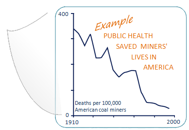 Graph of coal mining deaths from 1910 to 2000, showing declines in deaths per 100,000 American coal miners from approximately 3300 to approximately 300. Text on graph: Example, public health saved miners' lives in America.
